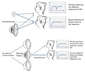 Coaxal technology