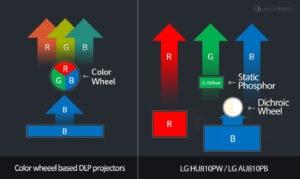 LG-projector-laser system