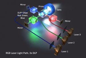 Laser technology-DLP,RGB