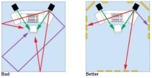 Primacoustics-explanation-of-reflection-points (1) sound absorber