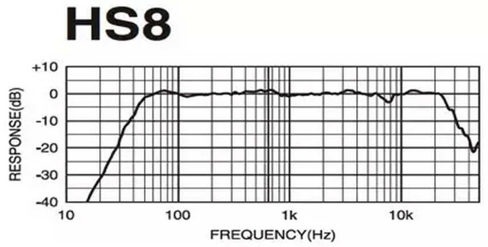 Yamaha hs8 test