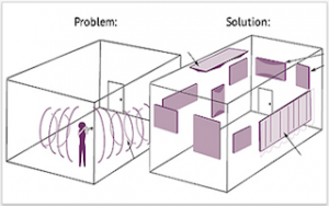 acoustical problems and solutions