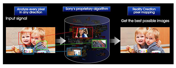 sony-real.creation-function